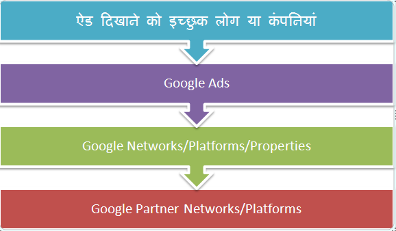 Google-Ads-Kya-Hai-Intoduction-in-Hindi