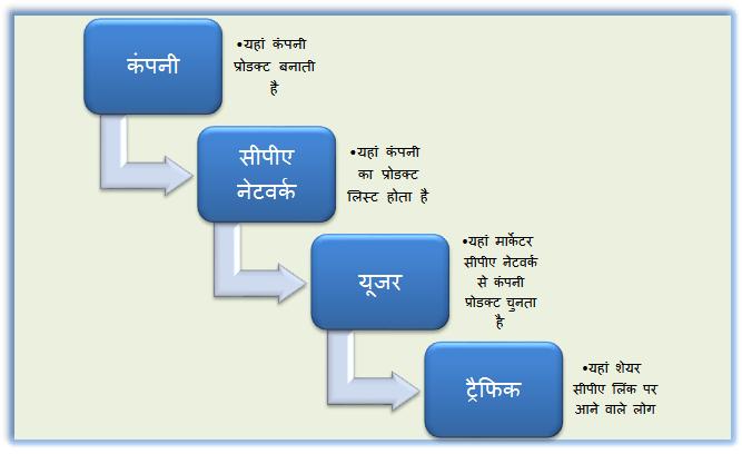 CPA-Marketing-in-Hindi