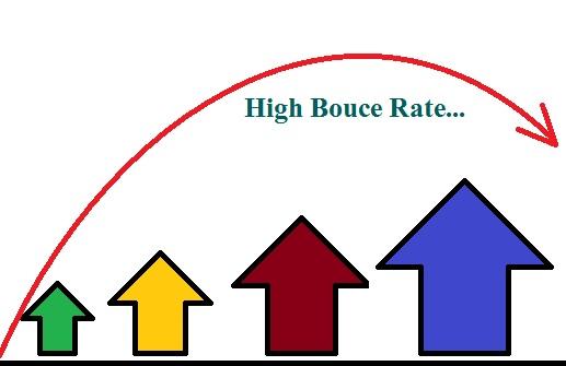 high_bounce_rate_ke_karan_aur_kam_karne_ke_upaay