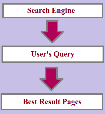 search-intent-in-hindi