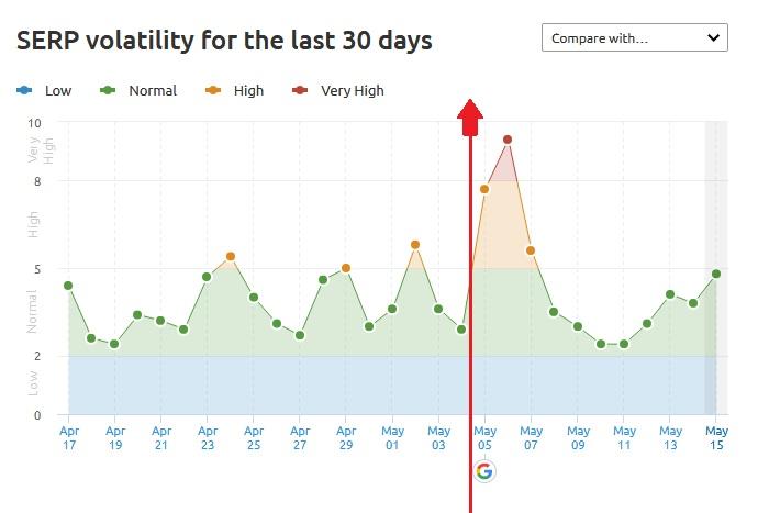 google-update-may-2020-semrush-sensor-graph