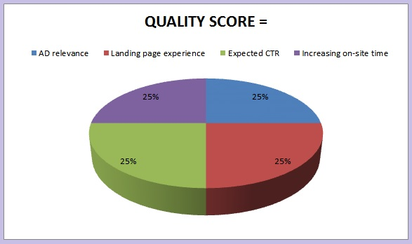 kya-hai-google-ad-quality-score